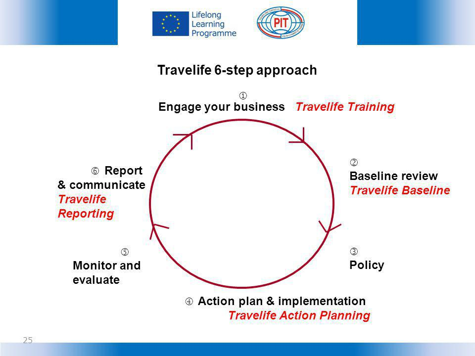 Engage your business Travelife Training Baseline review Travelife Baseline Policy Monitor and evaluate Action plan & implementation Travelife Action Planning Report & communicate Travelife Reporting Travelife 6-step approach 25