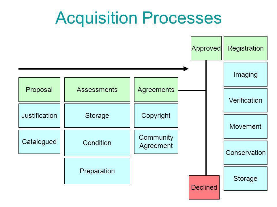 Acquisition Processes ProposalAssessments JustificationStorage Condition Preparation Agreements Copyright Community Agreement Registration Imaging Ver