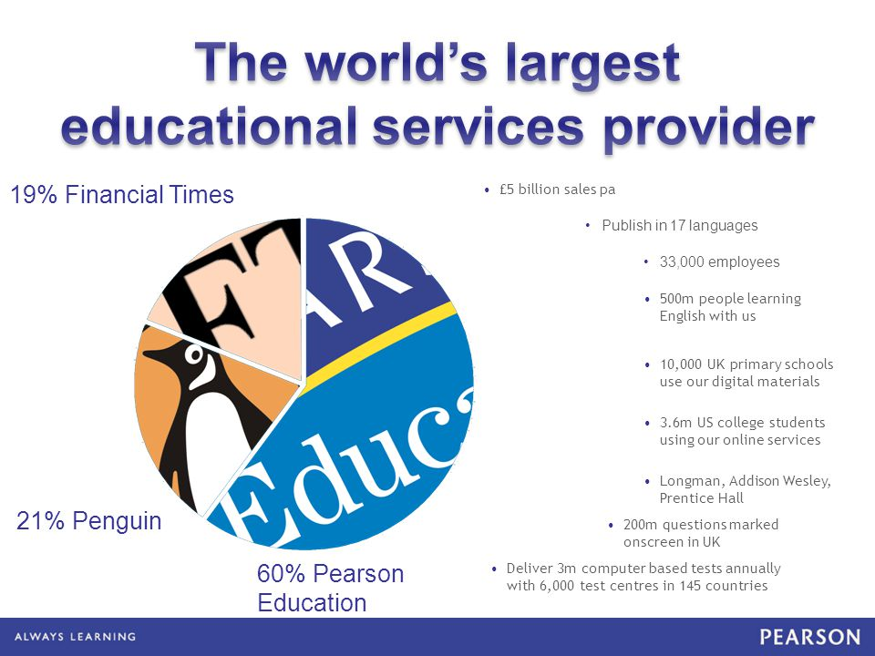 500m people learning English with us 60% Pearson Education 19% Financial Times 21% Penguin 3.6m US college students using our online services 10,000 UK primary schools use our digital materials 200m questions marked onscreen in UK Deliver 3m computer based tests annually with 6,000 test centres in 145 countries £5 billion sales pa Publish in 17 languages 33,000 employees Longman, Addison Wesley, Prentice Hall