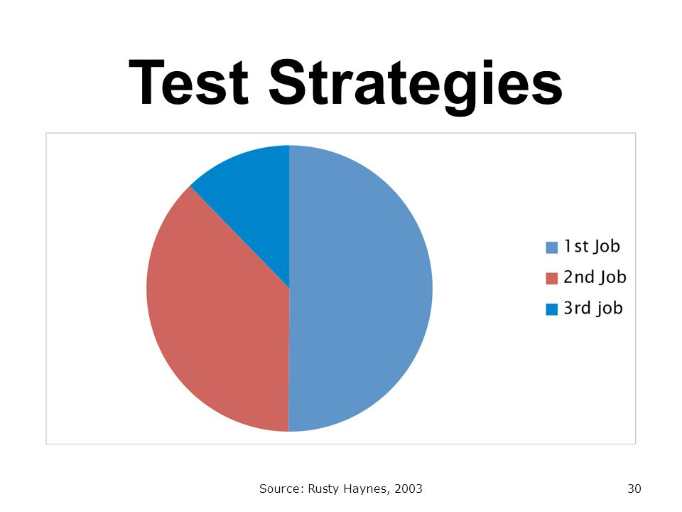 Test Strategies Source: Rusty Haynes, 200330