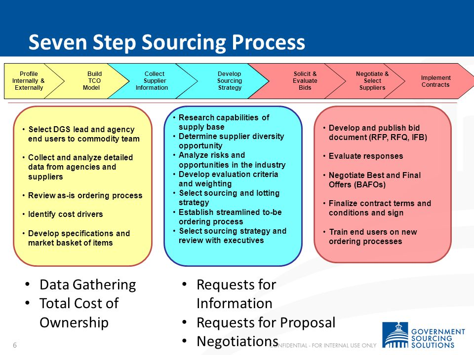Seven Step Sourcing Process 6 Research capabilities of supply base Determine supplier diversity opportunity Analyze risks and opportunities in the ind