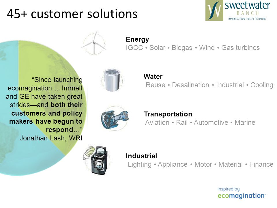 45+ customer solutions Transportation Aviation Rail Automotive Marine Industrial Lighting Appliance Motor Material Finance Energy IGCC Solar Biogas Wind Gas turbines Water Reuse Desalination Industrial Cooling Since launching ecomagination… Immelt and GE have taken great stridesand both their customers and policy makers have begun to respond… Jonathan Lash, WRI