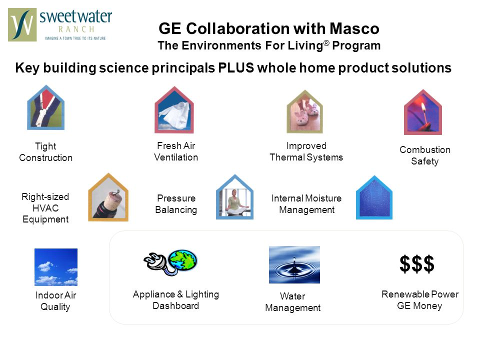 Key building science principals PLUS whole home product solutions Tight Construction Fresh Air Ventilation Improved Thermal Systems Internal Moisture Management Combustion Safety Pressure Balancing Right-sized HVAC Equipment GE Collaboration with Masco The Environments For Living ® Program Appliance & Lighting Dashboard Renewable Power GE Money Water Management Indoor Air Quality $$$