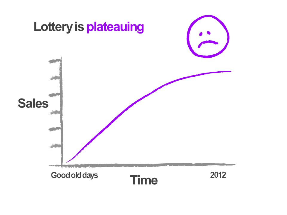Lottery is plateauing Sales Time 2012 Good old days