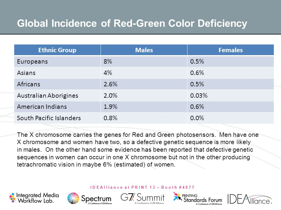 I D E A l l i a n c e a t P R I N T 1 3 – B o o t h # 4 8 7 7 Global Incidence of Red-Green Color Deficiency Ethnic GroupMalesFemales Europeans8%0.5%