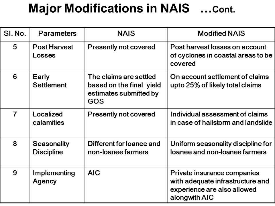 Major Modifications in NAIS Sl. No.
