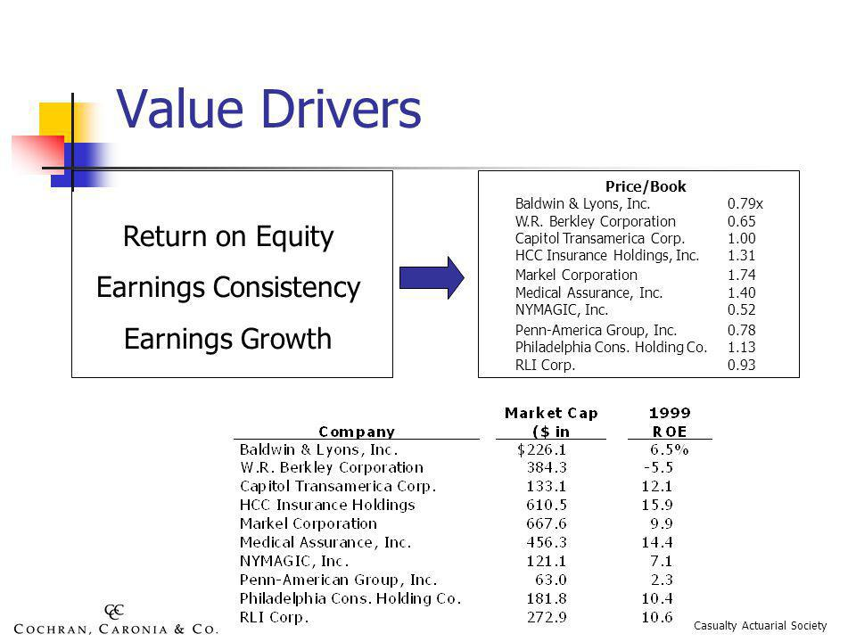 Value Drivers Return on Equity Earnings Consistency Earnings Growth Price/Book Baldwin & Lyons, Inc.0.79x W.R.
