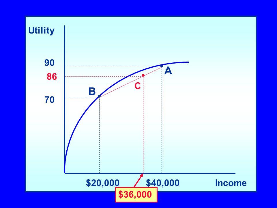 Utility Income$20,000$40,000 90 70 A B $36,000 C 86