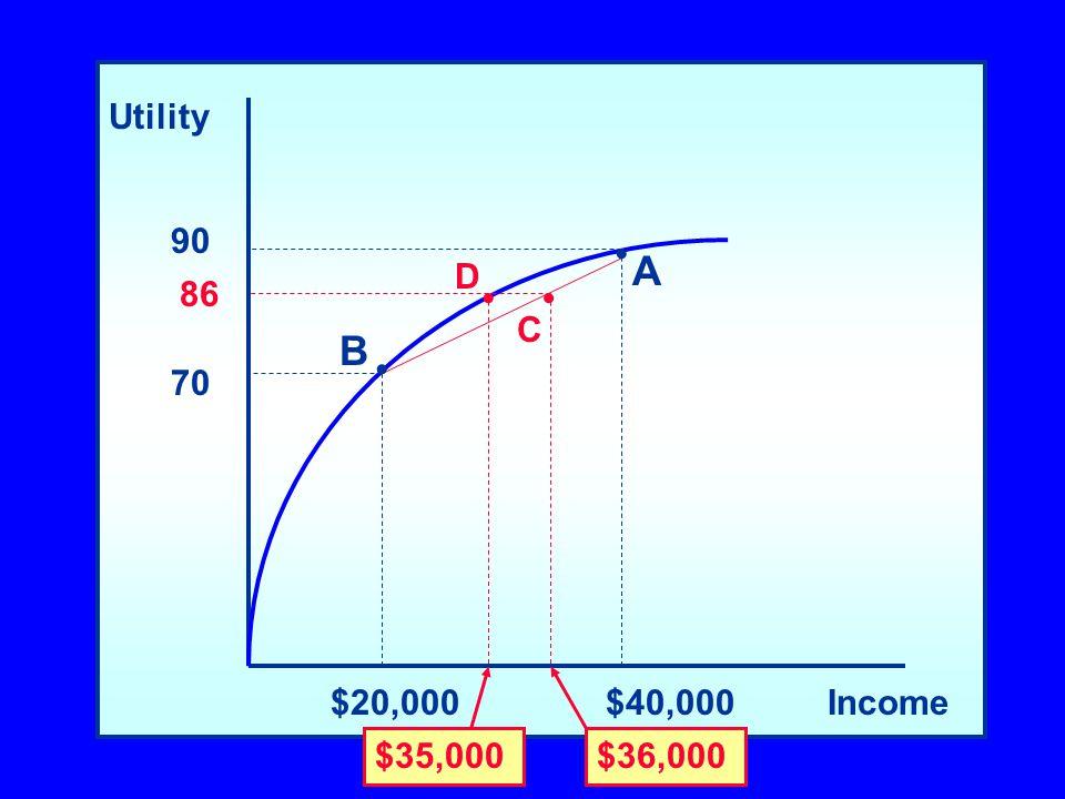 Utility Income$20,000$40,000 90 70 A B $36,000 C 86 $35,000 D