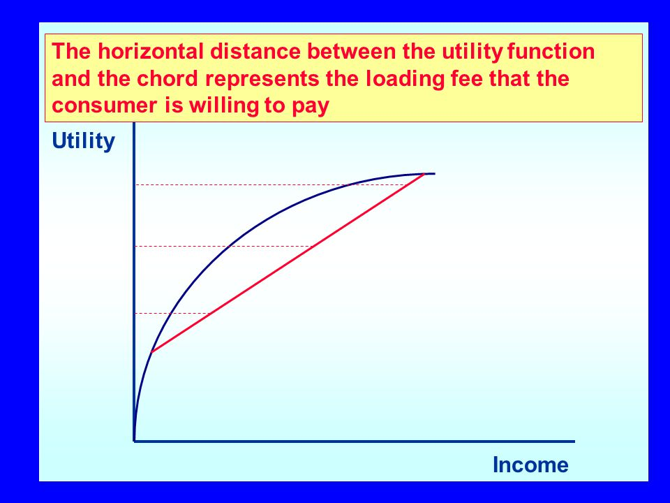 Utility Income The horizontal distance between the utility function and the chord represents the loading fee that the consumer is willing to pay