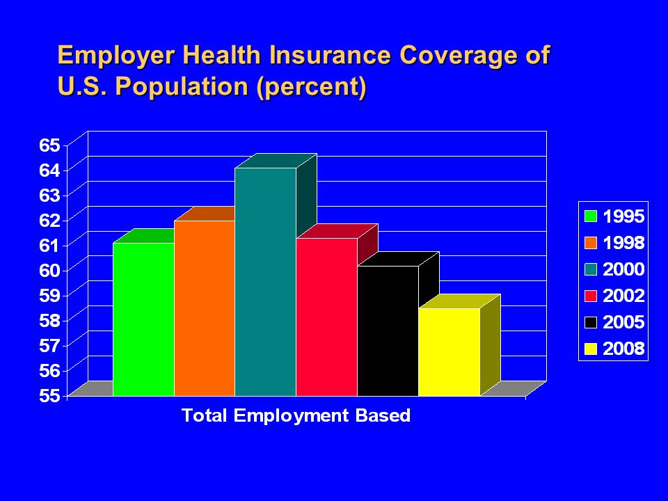 Employer Health Insurance Coverage of U.S. Population (percent)