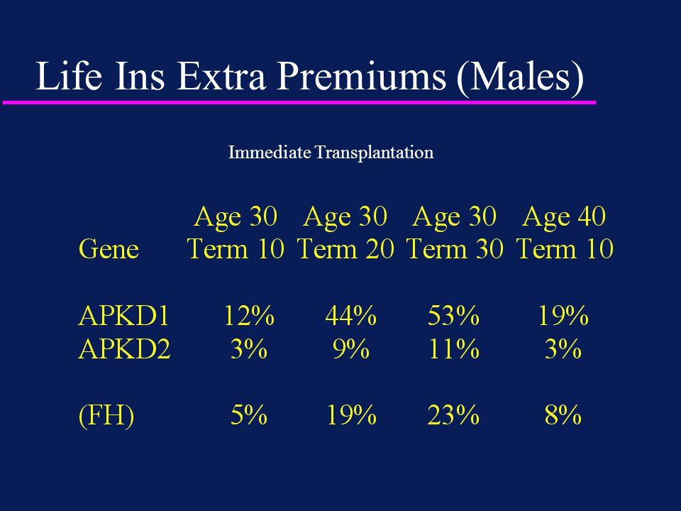 Life Ins Extra Premiums (Males) Immediate Transplantation