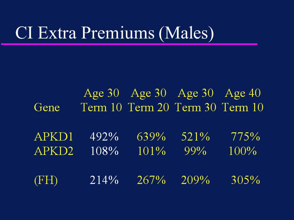 CI Extra Premiums (Males)