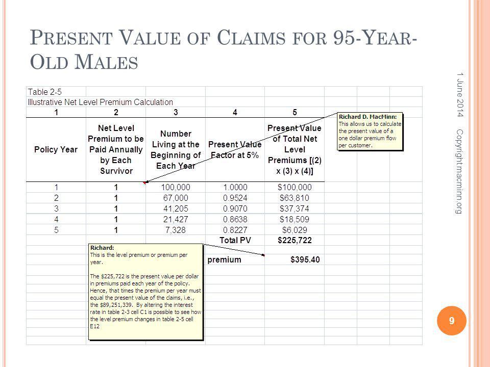 P RESENT V ALUE OF C LAIMS FOR 95-Y EAR - O LD M ALES 1 June 2014 9 Copyright macminn.org