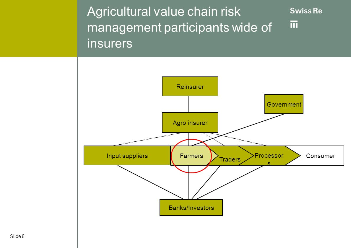 Slide 8 Agricultural value chain risk management participants wide of insurers Farmers Traders Consumer Processor s Banks/Investors Input suppliers Go