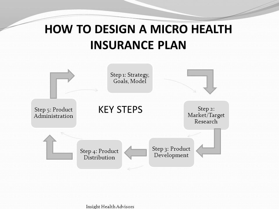 HOW TO DESIGN A MICRO HEALTH INSURANCE PLAN KEY STEPS Step 1: Strategy, Goals, Model Step 2: Market/Target Research Step 3: Product Development Step 4: Product Distribution Step 5: Product Administration Insight Health Advisors