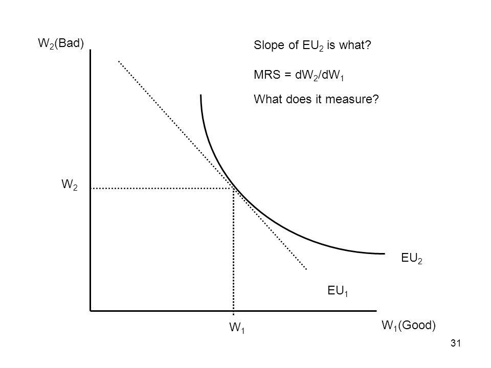 31 W 1 (Good) W 2 (Bad) EU 1 EU 2 W1W1 W2W2 Slope of EU 2 is what? MRS = dW 2 /dW 1 What does it measure?