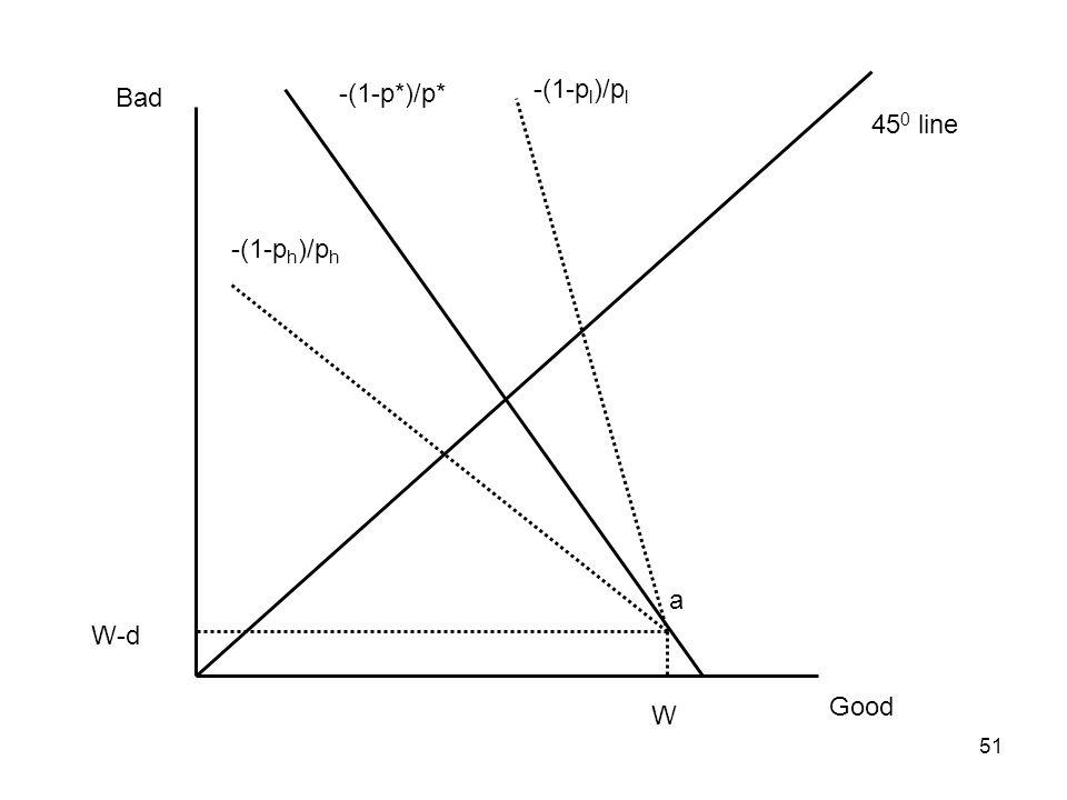 51 Good Bad 45 0 line W W-d -(1-p*)/p* a -(1-p l )/p l -(1-p h )/p h