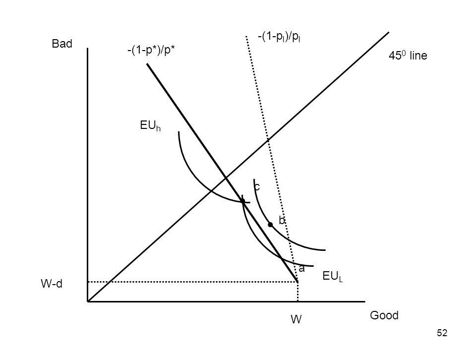 52 Good Bad 45 0 line W W-d EU L EU h -(1-p*)/p* a c b -(1-p l )/p l