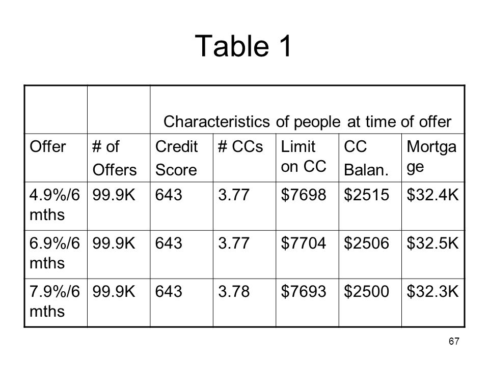 67 Table 1 Characteristics of people at time of offer Offer# of Offers Credit Score # CCsLimit on CC CC Balan. Mortga ge 4.9%/6 mths 99.9K6433.77$7698