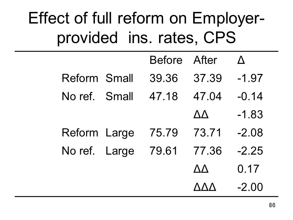 86 Effect of full reform on Employer- provided ins. rates, CPS BeforeAfterΔ ReformSmall39.3637.39-1.97 No ref.Small47.1847.04-0.14 ΔΔ-1.83 ReformLarge