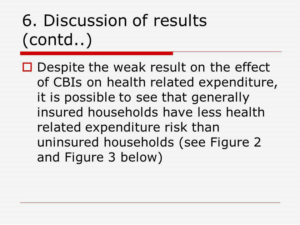 6. Discussion of results (contd..) Despite the weak result on the effect of CBIs on health related expenditure, it is possible to see that generally i