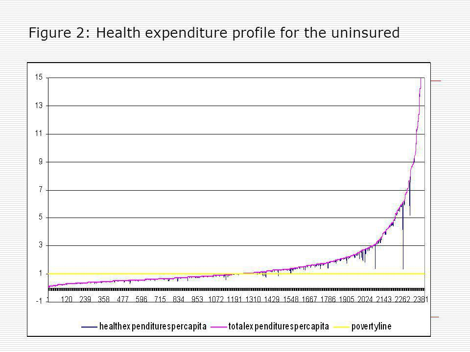 Figure 2: Health expenditure profile for the uninsured