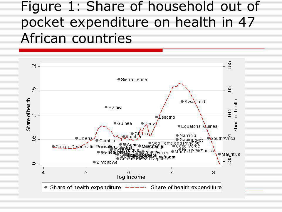 Figure 1: Share of household out of pocket expenditure on health in 47 African countries