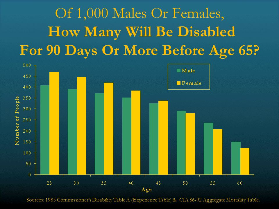 5 Of 1,000 Males Or Females, How Many Will Be Disabled For 90 Days Or More Before Age 65.