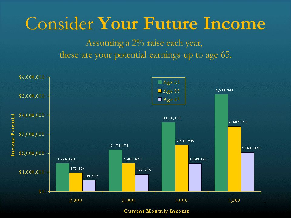 7 Consider Your Future Income Assuming a 2% raise each year, these are your potential earnings up to age 65.