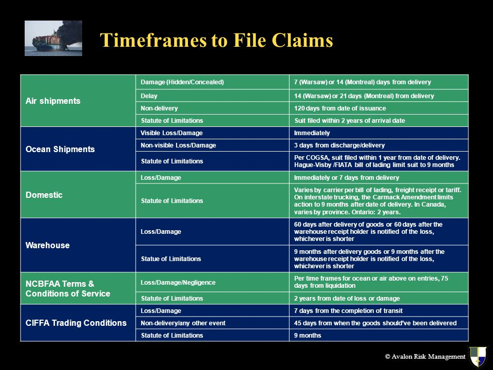 Timeframes to File Claims © Avalon Risk Management Air shipments Damage (Hidden/Concealed)7 (Warsaw) or 14 (Montreal) days from delivery Delay14 (Warsaw) or 21 days (Montreal) from delivery Non-delivery120 days from date of issuance Statute of LimitationsSuit filed within 2 years of arrival date Ocean Shipments Visible Loss/DamageImmediately Non-visible Loss/Damage3 days from discharge/delivery Statute of Limitations Per COGSA, suit filed within 1 year from date of delivery.