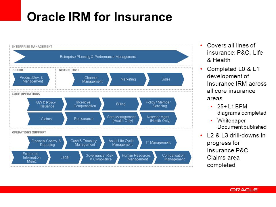 Oracle IRM for Insurance Covers all lines of insurance: P&C, Life & Health Completed L0 & L1 development of Insurance IRM across all core insurance ar