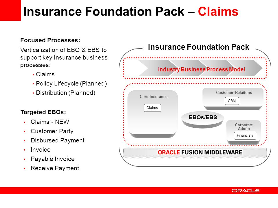 Insurance Foundation Pack – Claims Focused Processes: Verticalization of EBO & EBS to support key Insurance business processes: Claims Policy Lifecycl