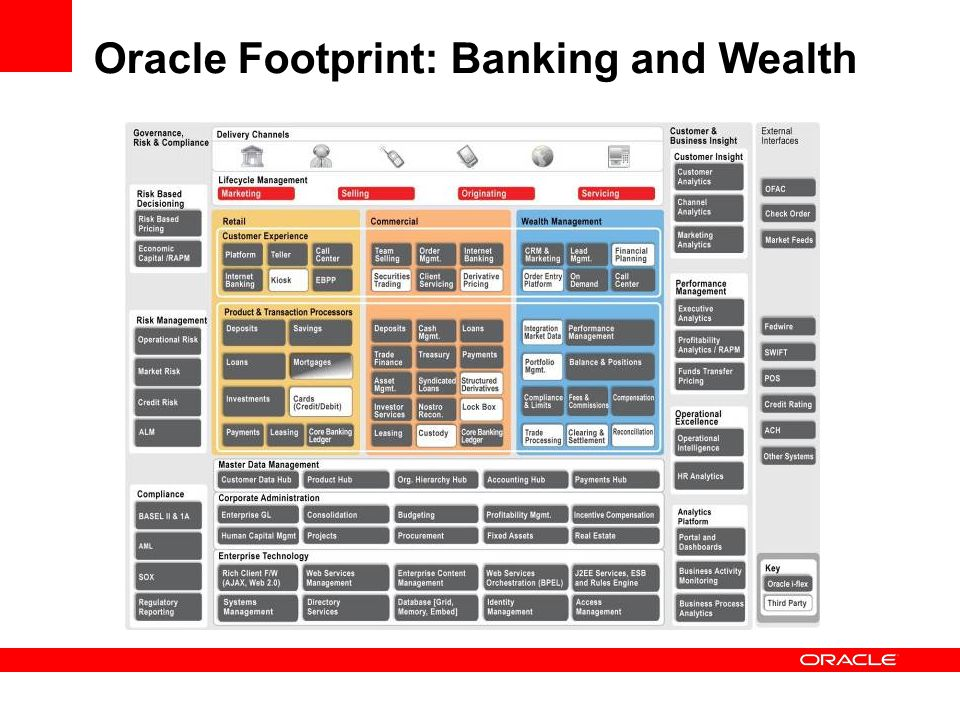 Oracle Footprint: Banking and Wealth