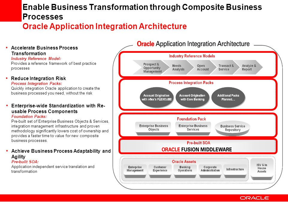 Enable Business Transformation through Composite Business Processes Oracle Application Integration Architecture Accelerate Business Process Transforma