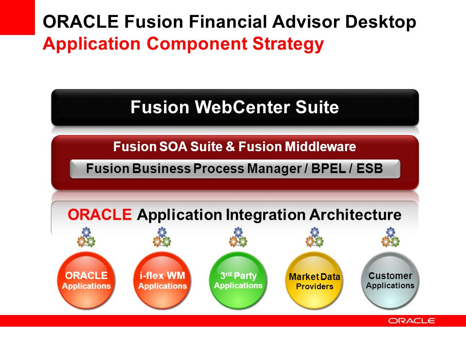 ORACLE Application Integration Architecture ORACLE Fusion Financial Advisor Desktop Application Component Strategy Fusion Business Process Manager / B