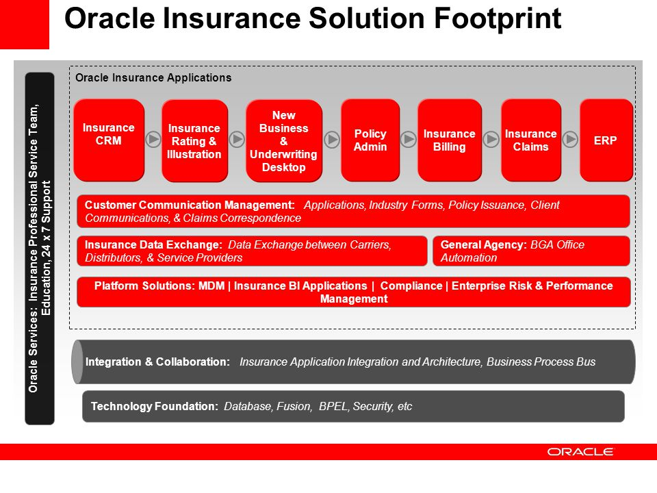 Oracle Insurance Solution Footprint Integration & Collaboration: Insurance Application Integration and Architecture, Business Process Bus Technology F