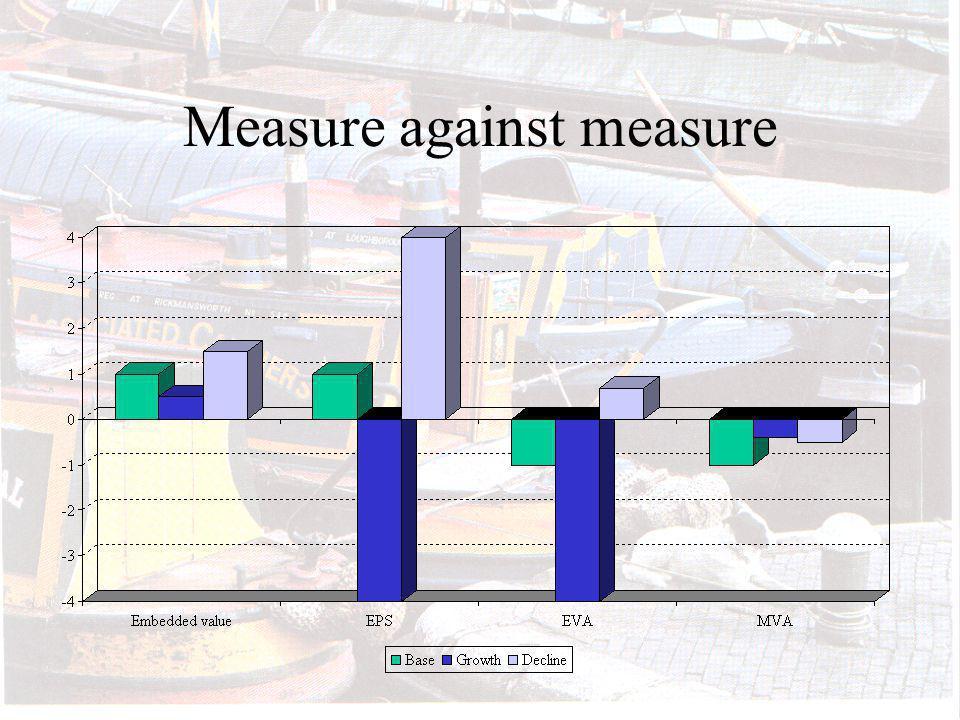 Measure against measure