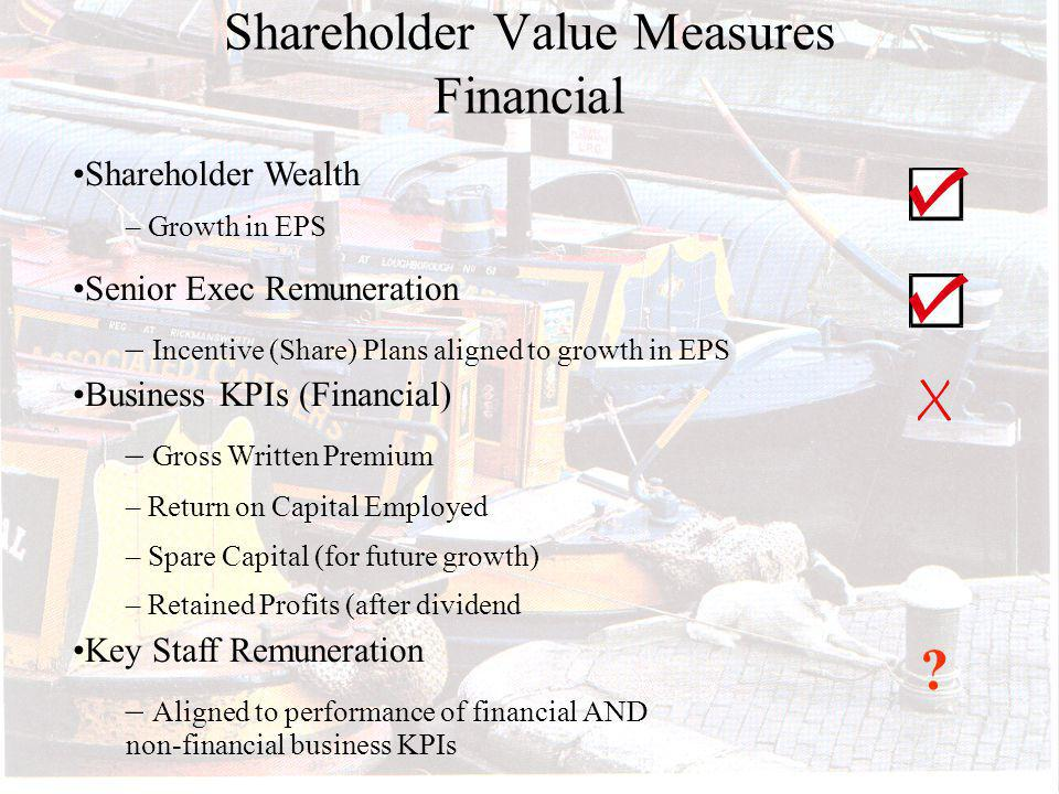 Shareholder Value Measures Financial Shareholder Wealth – Growth in EPS Senior Exec Remuneration – Incentive (Share) Plans aligned to growth in EPS Business KPIs (Financial) – Gross Written Premium – Return on Capital Employed – Spare Capital (for future growth) – Retained Profits (after dividend Key Staff Remuneration – Aligned to performance of financial AND non-financial business KPIs