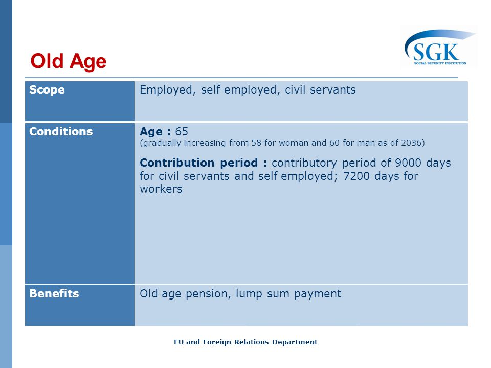 Old Age ScopeEmployed, self employed, civil servants ConditionsAge : 65 (gradually increasing from 58 for woman and 60 for man as of 2036) Contributio
