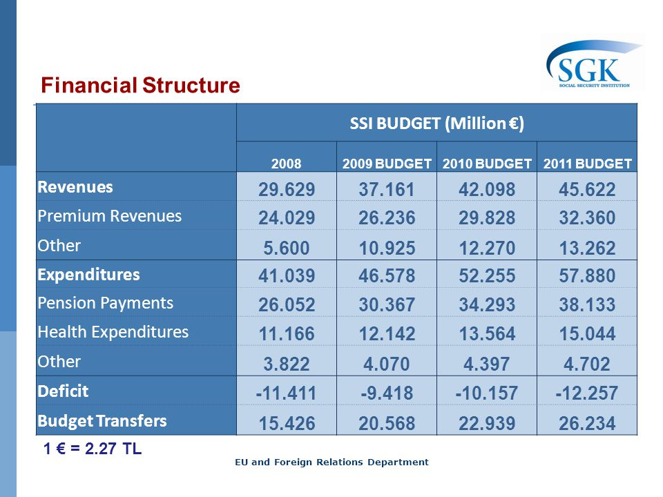 Financial Structure SSI BUDGET (Million ) 20082009 BUDGET2010 BUDGET2011 BUDGET Revenues 29.62937.16142.09845.622 Premium Revenues 24.02926.23629.82832.360 Other 5.60010.92512.27013.262 Expenditures 41.03946.57852.25557.880 Pension Payments 26.05230.36734.29338.133 Health Expenditures 11.16612.14213.56415.044 Other 3.8224.0704.3974.702 Deficit -11.411-9.418-10.157-12.257 Budget Transfers 15.42620.56822.93926.234 1 = 2.27 TL EU and Foreign Relations Department
