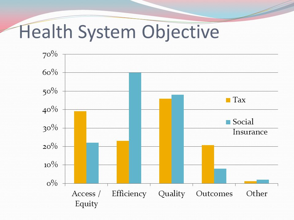 Health System Objective