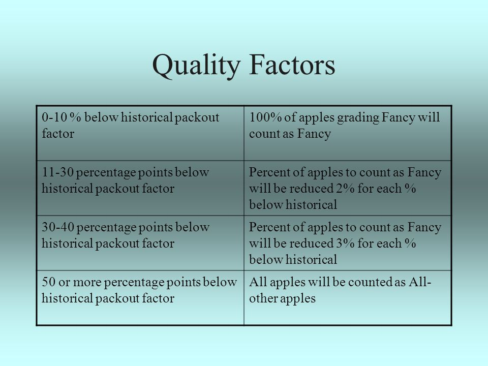 Quality Factors 0-10 % below historical packout factor 100% of apples grading Fancy will count as Fancy 11-30 percentage points below historical packout factor Percent of apples to count as Fancy will be reduced 2% for each % below historical 30-40 percentage points below historical packout factor Percent of apples to count as Fancy will be reduced 3% for each % below historical 50 or more percentage points below historical packout factor All apples will be counted as All- other apples