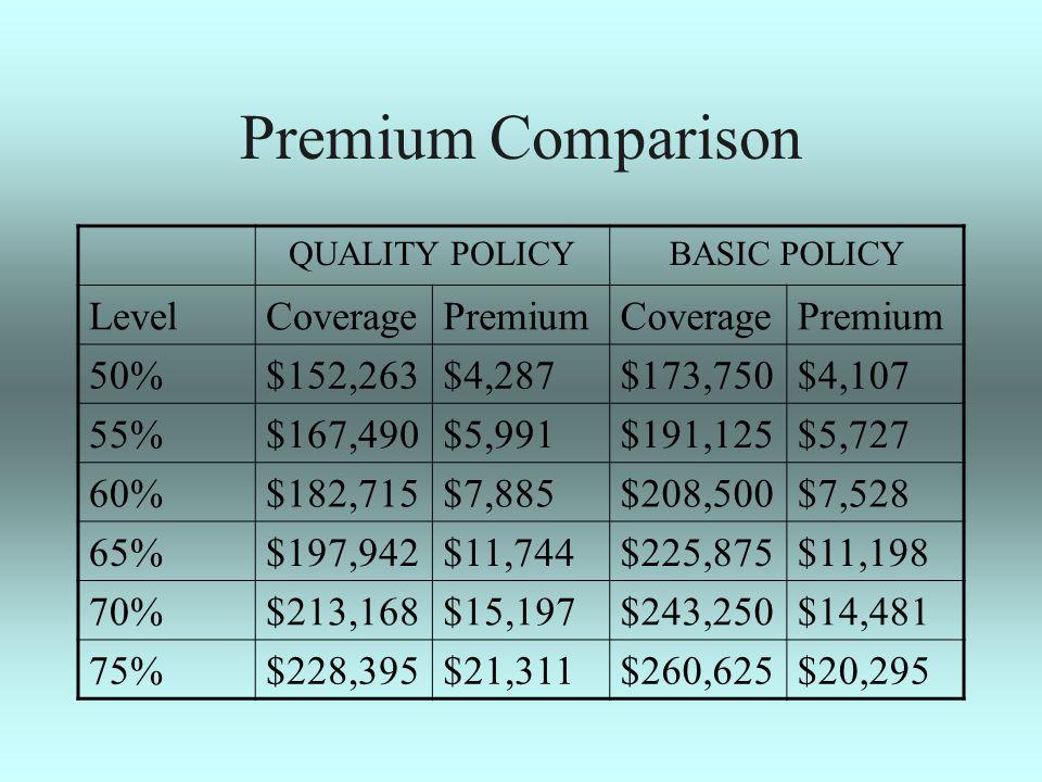 Premium Comparison QUALITY POLICYBASIC POLICY LevelCoveragePremiumCoveragePremium 50%$152,263$4,287$173,750$4,107 55%$167,490$5,991$191,125$5,727 60%$182,715$7,885$208,500$7,528 65%$197,942$11,744$225,875$11,198 70%$213,168$15,197$243,250$14,481 75%$228,395$21,311$260,625$20,295