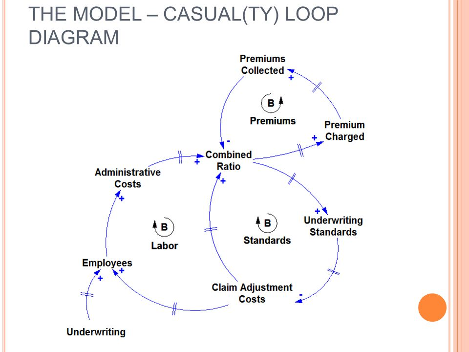 THE MODEL – CASUAL(TY) LOOP DIAGRAM