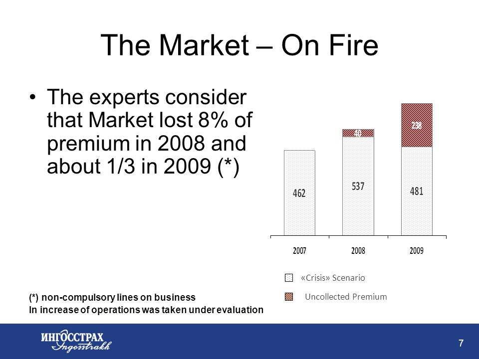 7 The Market – On Fire The experts consider that Market lost 8% of premium in 2008 and about 1/3 in 2009 (*) (*) non-compulsory lines on business In increase of operations was taken under evaluation «Crisis» Scenario Uncollected Premium