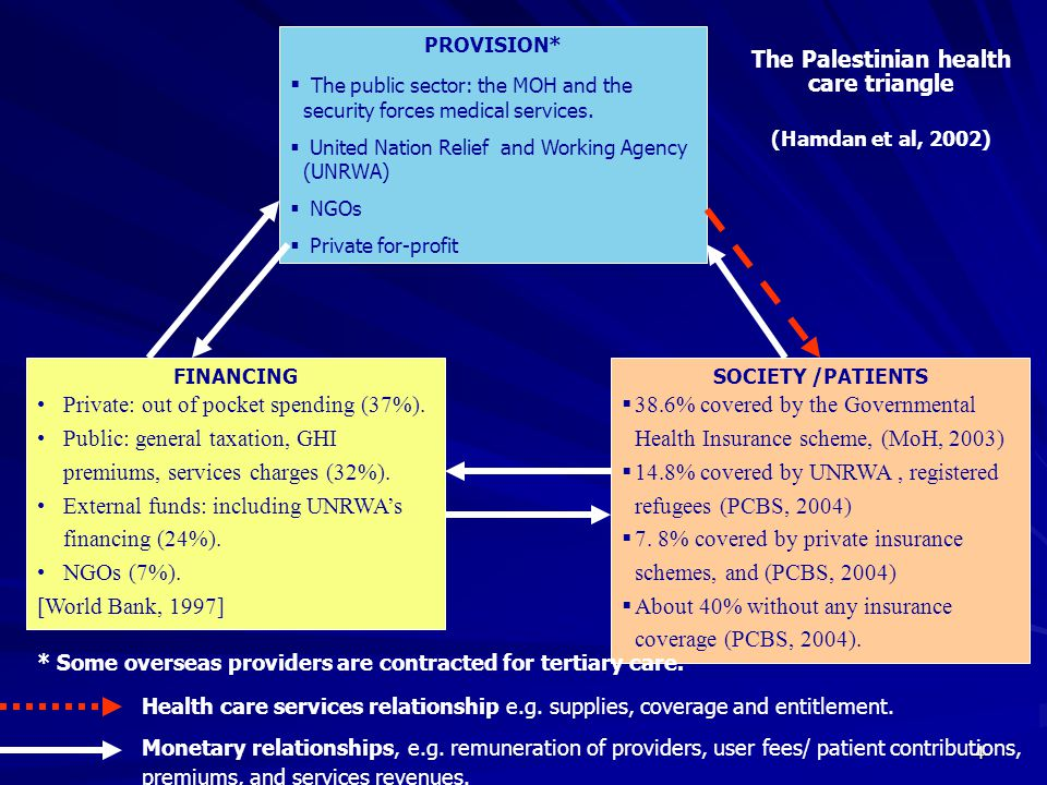 4 PROVISION* The public sector: the MOH and the security forces medical services. United Nation Relief and Working Agency (UNRWA) NGOs Private for-pro