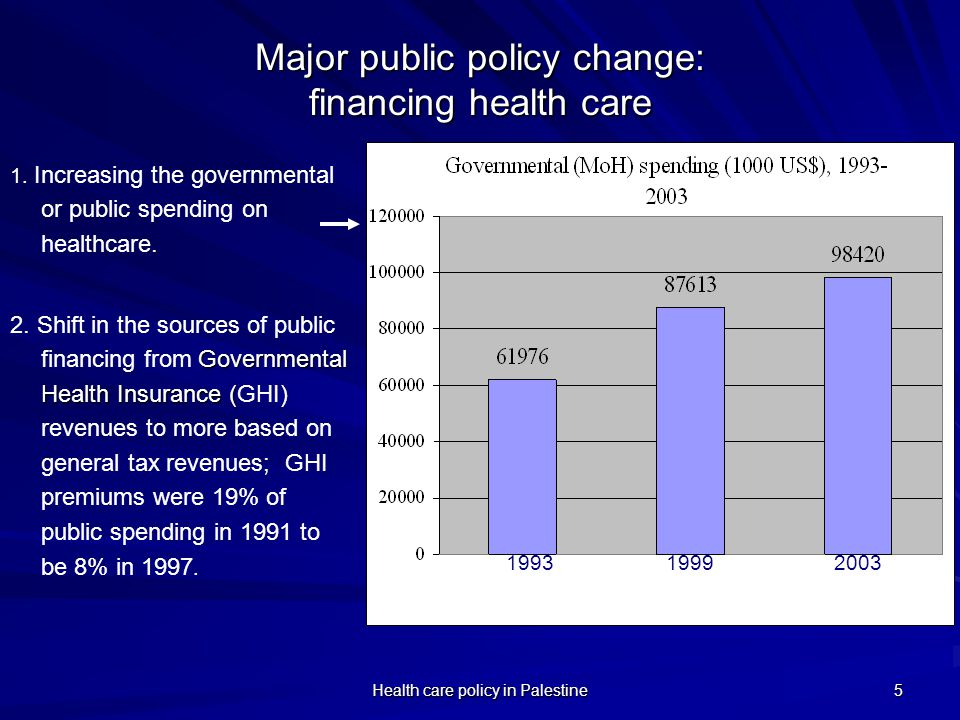 Health care policy in Palestine 5 Major public policy change: financing health care 1. Increasing the governmental or public spending on healthcare. G