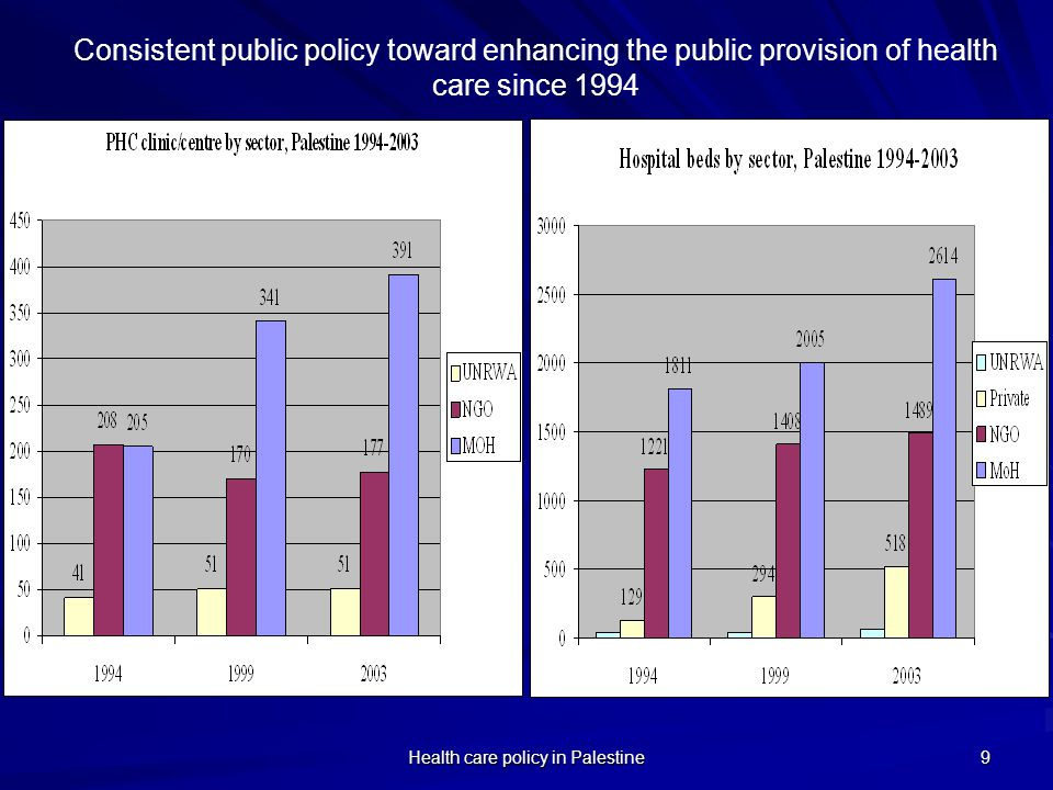 Health care policy in Palestine 9 Consistent public policy toward enhancing the public provision of health care since 1994