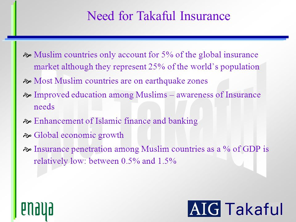 Muslim countries only account for 5% of the global insurance market although they represent 25% of the worlds population Most Muslim countries are on earthquake zones Improved education among Muslims – awareness of Insurance needs Enhancement of Islamic finance and banking Global economic growth Insurance penetration among Muslim countries as a % of GDP is relatively low: between 0.5% and 1.5% Need for Takaful Insurance